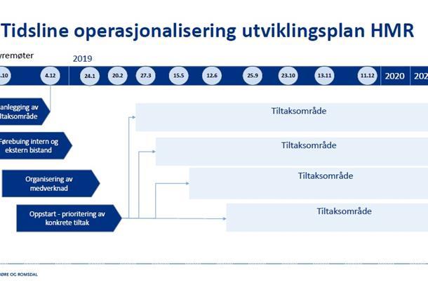Utviklingsplanen - prosess og tidsline